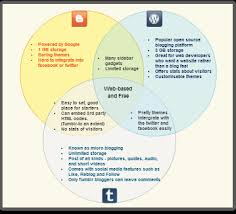 Venn Diagram Website Diagram Examples Drawn Using Creately Creately