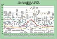 Daily Rubber Price In Malaysia