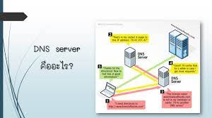 DNS server คืออะไร? - เครืยข่ายสื่อสาร