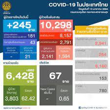 ยอดโควิดวันนี้! ไทยพบผู้ติดเชื้อ 'โควิด-19' เพิ่ม 245 ราย  ไม่มีผู้เสียชีวิตเพิ่ม