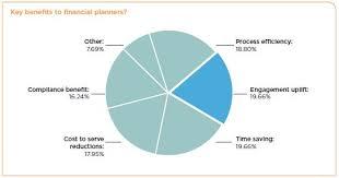 Pie Chart 2 The Financial Planning Association Of Australia