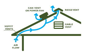 Dispelling the myth that more attic ventilation is the cure all.(Energy  Smart Attic