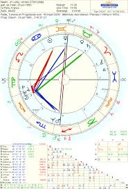 Lottery Winners Astrology Charts Astropost Another Lucky Winners Chart