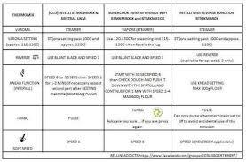 Thermomix Comparison Chart Conversion Thermomix Monsieur Cuisine