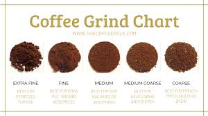 Grinders Size Chart The Complete Guide To Coffee Grinding The Coffee Folk