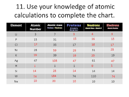 Atomic Number Chart Of Elements Part A Atomic Structure Ppt Video Online Download