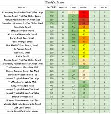 Wendys Nutrition Information And Calories Full Menu