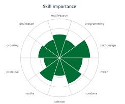 Skills Knowledge Abilities And Interests Lmi For All