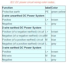 wiring color standards wiring diagram sample