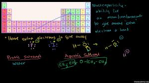 Nucleophile Strength Chart Nucleophilicity Nucleophile Strength Video Khan Academy