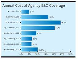 E&o insurance for texas real estate professionals policies starting at $287 higher e&o limits to protect your assets, prevent claims — and build your business! Today S Insurance Agency E O Costs Coverage And Claims