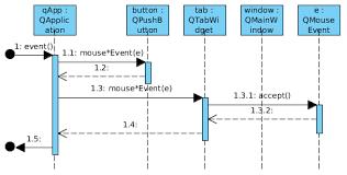 Qt Sequence Diagram Sequence Diagram Diagram Programming