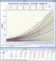 Psychrometric Chart Software Free Download Psychrometric Chart Pro Modelling And Simulation Software