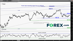 Daily Forex Technical Strategy Wed 11 Dec