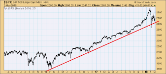 Us Stock Market Conspicuous Similarities With 1929 1987