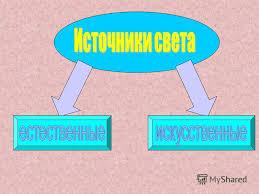 Презентация на тему СВЕТ УРОК ФИЗИКИ В КЛАССЕ ЭТАПЫ УРОКА  6