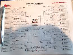 Ncaa Tournament Bracket Scores How 4 Nba Stars Filled Out Their Ncaa Tournament Bracket For The Win