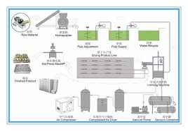 Paper Making Flow Chart Egg Carton Making Machine Turn Waste Paper Into Treasure