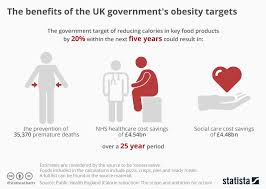 Obesity Chart Uk Chart The Benefits Of The Uk Governments Obesity Targets