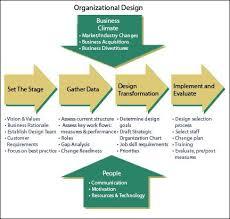 Personal Organizational Chart Organizational Design Organizational Development Chart