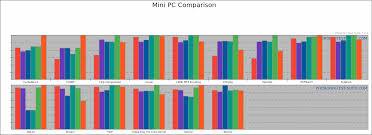 Intel Mini Pcs Linux Performance Comparison
