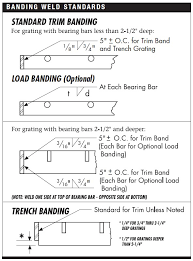 Grating Size Chart Heavy Duty Grating Catalog Indiana Gratings