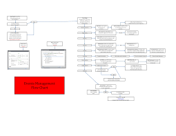 Catering Process Flow Chart Event Management Process Flow Chart Templates At