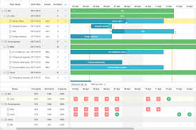 Resource Planning Gantt Chart Dhtmlxgantt 5 1 Resource Management Rtl Mode And More
