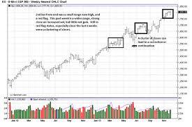 Allstocks World Charts Rising Stock Market Does Not Lift All Stocks The Market