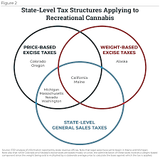 Venn Diagram Virginia Plan And New Jersey Plan Taxing Cannabis Itep
