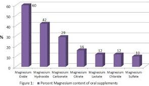 Magnesium Bioavailability Chart Overview Magnesium And Vitamin D