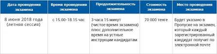 Обучение на получение Диплома АССА ДипИФР в Алматы Астане  Для успешной сдачи экзамена необходимо набрать 50 и более баллов из 100 возможных
