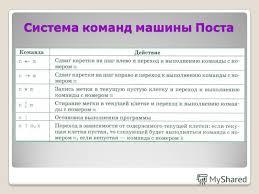 Презентация на тему Автоматическая обработка информации класс  2 Система команд машины Поста