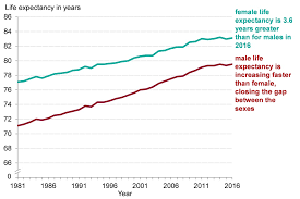 Chapter 1 Life Expectancy And Healthy Life Expectancy Gov Uk