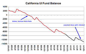 Unemployment Pay In California Chart Dollar Death Piral California Ui Fund Balance Update
