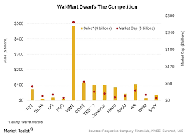 Managing Walmarts Supply Chain Cross Docking And Other