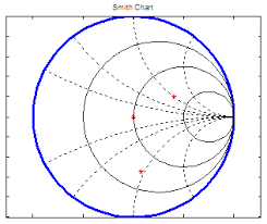 Plot S Parameters On Smith Chart In Matlab Smith Chart Using Matlab