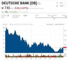 Deutsche Bank Share Price Chart Deutsche Bank Just Posted Its Biggest Loss Since 2008 After