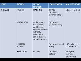 Finger Rom Chart Range Of Motion Assessment