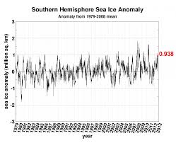 antarctic ice sheet growing forget the melting arctic sea ice in antarctica is growing