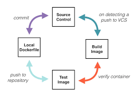 Automating Docker Image Builds With Continuous Integration
