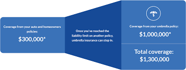 once you ve reached the liability limit on another policy umbrella insurance can step start quote