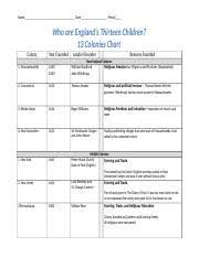 Southern Colonies Chart Doc Name Date Period Who Are