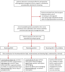 Structure And Function Of A Perioperative Anticoagulation