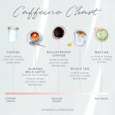 How 7 Different Caffeine Sources Affect The Body Well Good