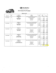 Invoice Pricing For Port Installed Accessories True Dealer Cost