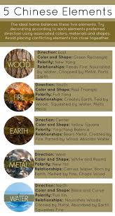 water feng shui element infographics. Good Simple Feng Shui Tips 1 Water Feng Shui Element Infographics F