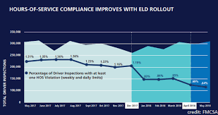 Elds Are Working Says Fmcsa Truckersreport Com