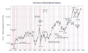 Why Does The Dow Jones Curve Look So Differently Before And