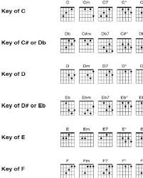 Power Chord Diagrams Closed Positions Roots 6 String Bass Guitar